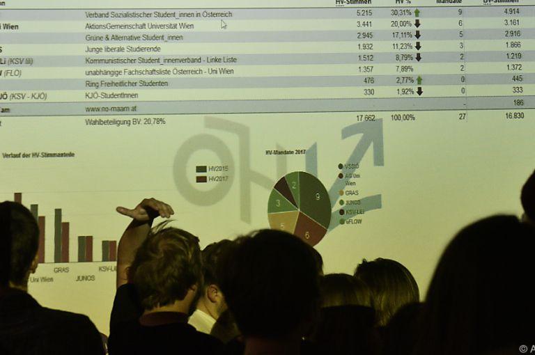 ÖH-Wahl: Linke Mehrheit fix, SP-Studenten große Gewinner