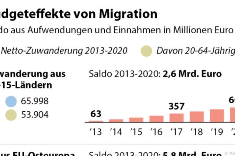 Zuwanderung: Studie sieht positiven Gesamteffekt für Staatshaushalt