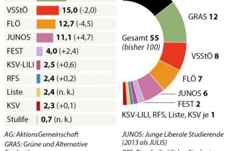 ÖH-Wahl: AG an großen Unis weiter stark, JUNOS legt zu