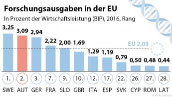 Forschungsausgaben in der EU