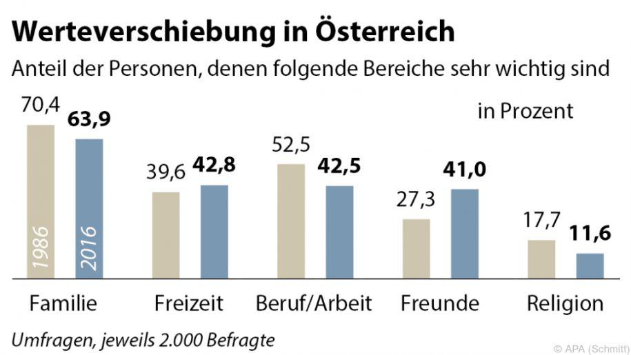 Wertestudie Österreich