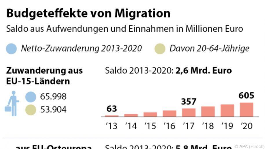 Budgeteffekte von Migration