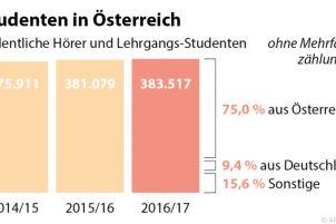 Studentenzahl an Hochschulen wächst weiter leicht