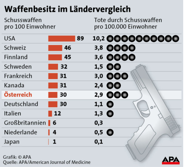 Waffenbesitz